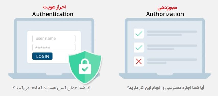 احراز هویت یا مجوزدهی