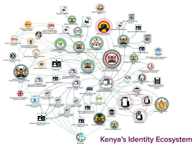 اکوسیستم هویت دیجیتال کنیا