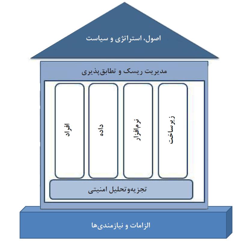 مدیریت هویت و دسترسی در معماری سازمانی