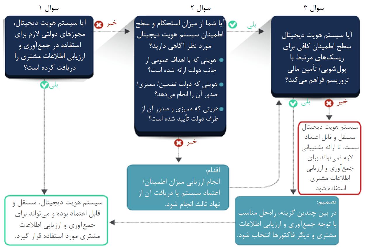فرآیند انتخاب سیستم هویت دیجیتال در بانکداری