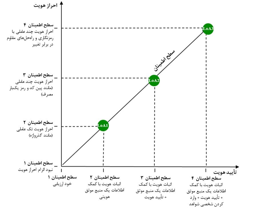 ارتباطات مابین سطوح اطمینان برای تأیید هویت و احراز هویت