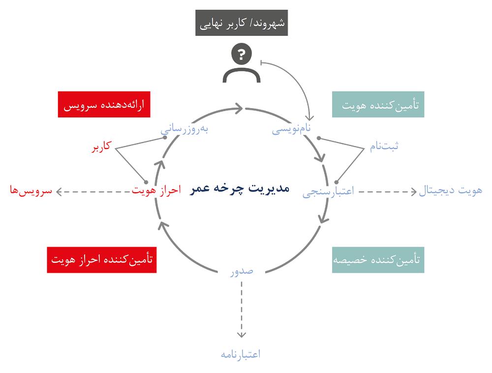 چرخه عمر هویت دیجیتال