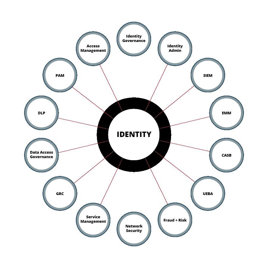 امنیت تعریف شده با هویت