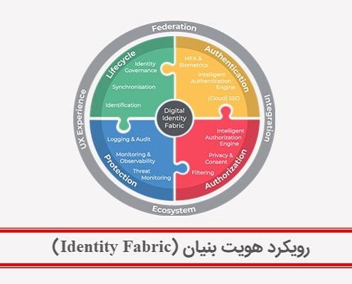 رویکرد هویت بنیان