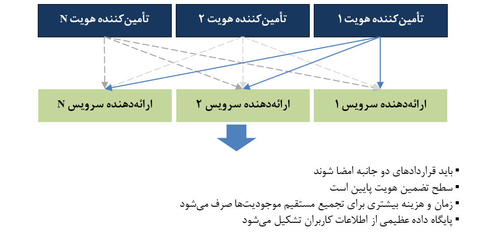 مدل معماری چندین تأمینکننده هویت