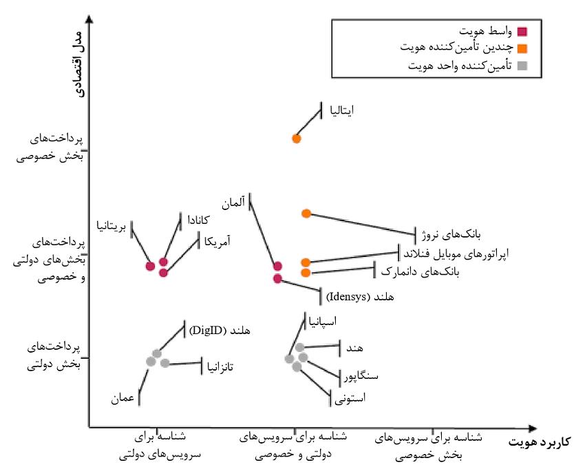توزیع مدلهای تأمینکننده هویت/ واسط هویت