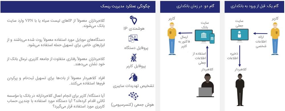 احراز هویت قوی و راحتی کاربر
