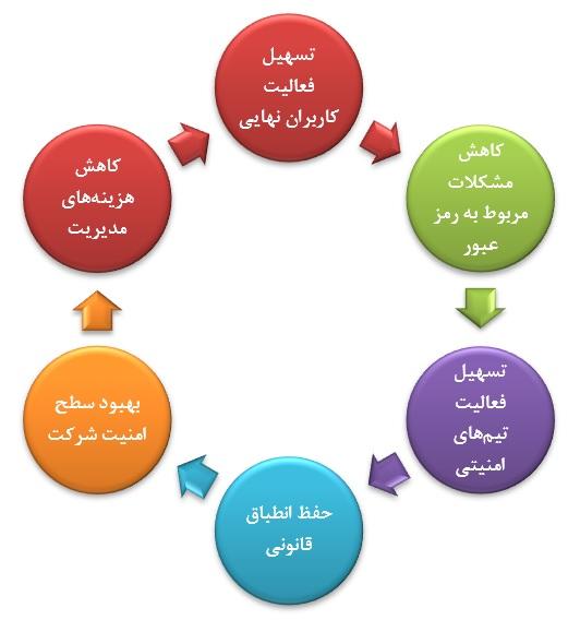 مزایای مدیریت هویت و دسترسی