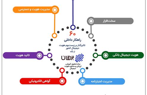 راهکارهای تأثیرگذار بر زیستبوم هویت دیجیتال ایران