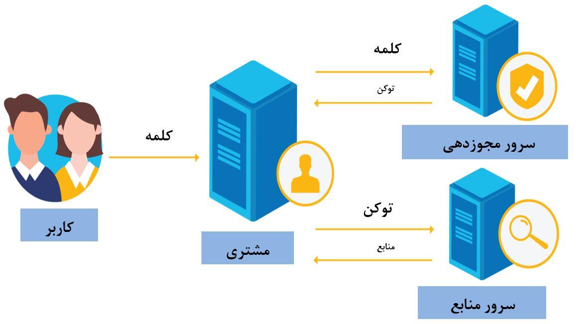 احراز هویت چندعاملی